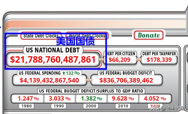 美国借债发财形式下,多国正破除美元桎梏!俄罗斯利用人民币结算